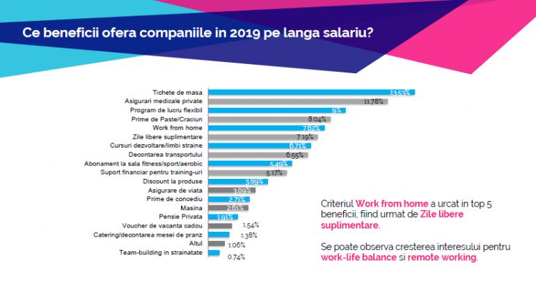 Ce abilitati cauta angajatorii la candidati in 2019?